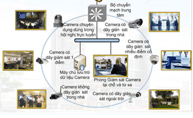 Tổng đài điện thoại, camera quan sát